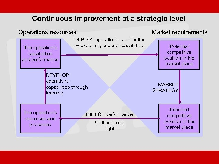 Continuous improvement at a strategic level Operations resources The operation's capabilities and performance Market