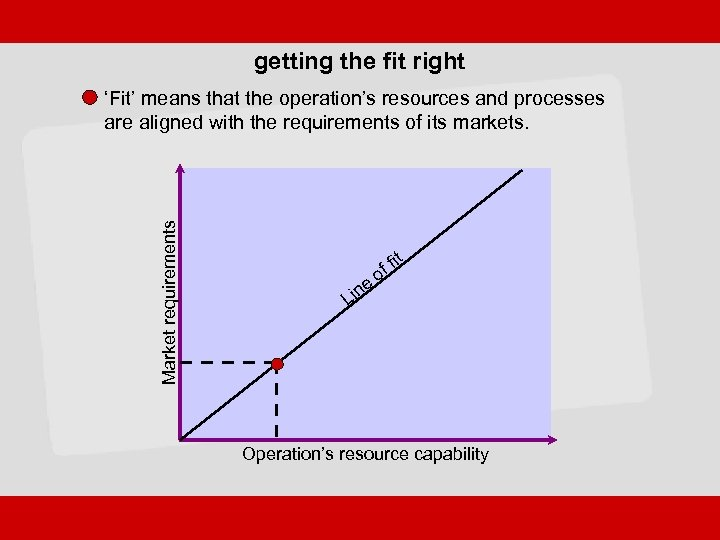 getting the fit right Market requirements 'Fit' means that the operation's resources and processes