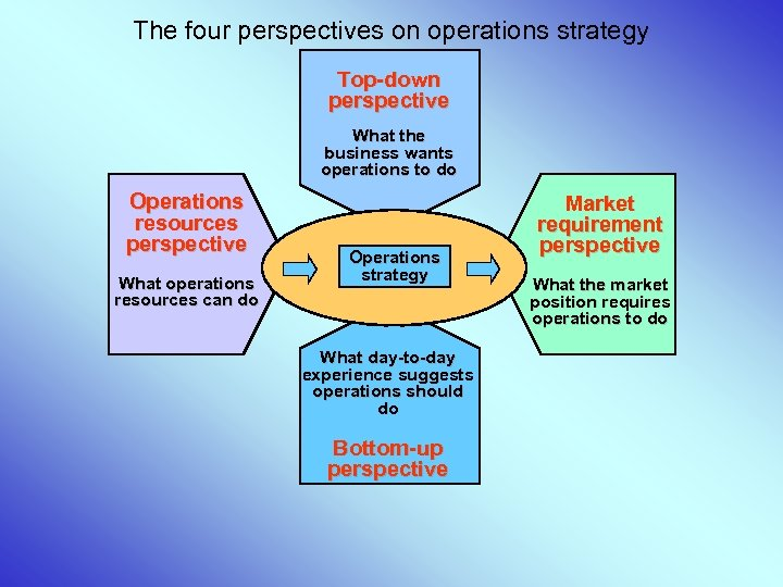 The four perspectives on operations strategy Top-down perspective What the business wants operations to