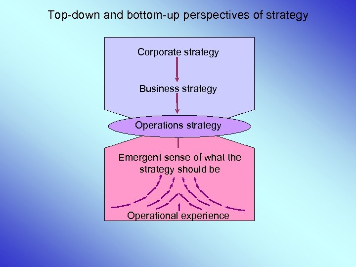 Top-down and bottom-up perspectives of strategy Corporate strategy Business strategy Operations strategy Emergent sense