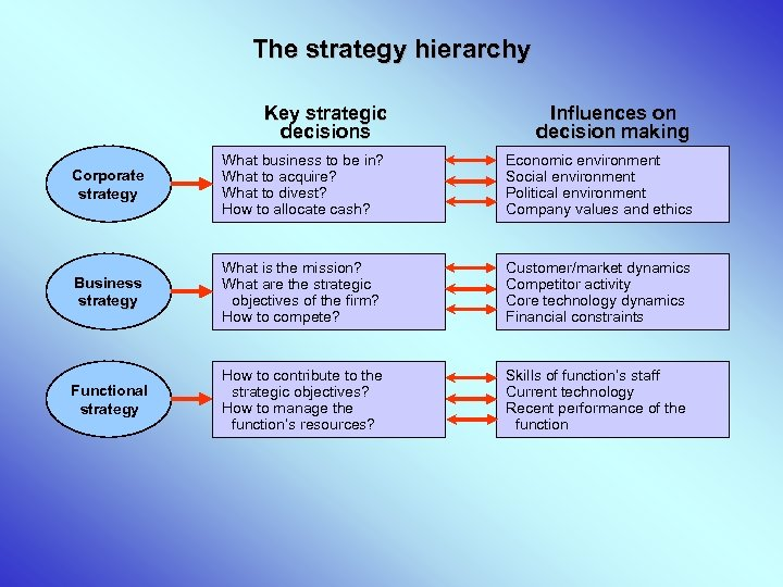 The strategy hierarchy Key strategic decisions Influences on decision making Corporate strategy What business