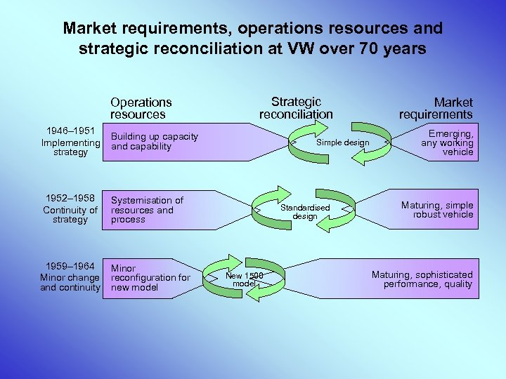 Market requirements, operations resources and strategic reconciliation at VW over 70 years Operations resources