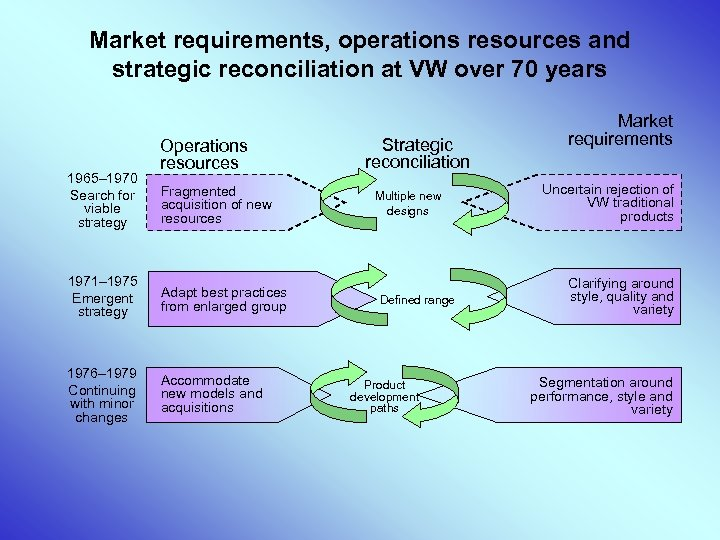 Market requirements, operations resources and strategic reconciliation at VW over 70 years 1965– 1970