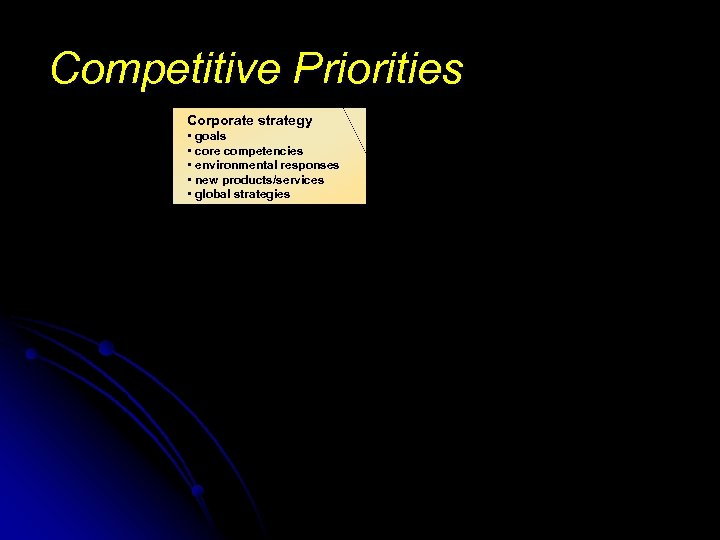 Competitive Priorities Corporate strategy • goals • core competencies • environmental responses • new