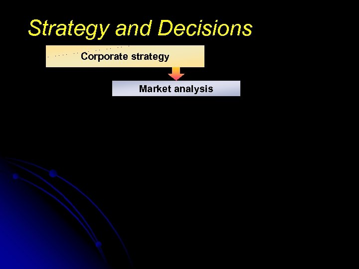 Strategy and Decisions Corporate strategy Market analysis