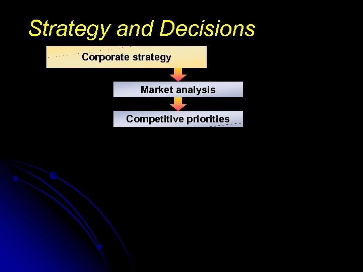 Strategy and Decisions Corporate strategy Market analysis Competitive priorities