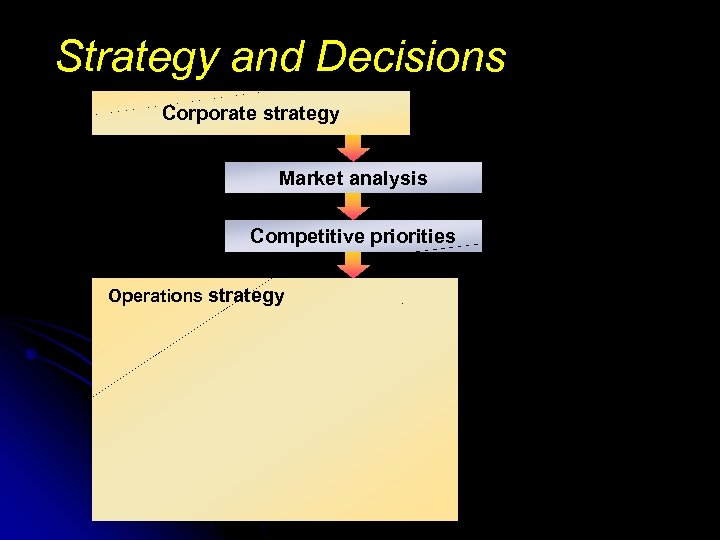 Strategy and Decisions Corporate strategy Market analysis Competitive priorities Operations strategy
