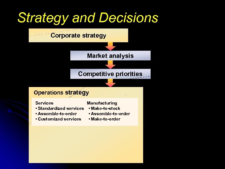 Strategy and Decisions Corporate strategy Market analysis Competitive priorities Operations strategy Services Manufacturing •