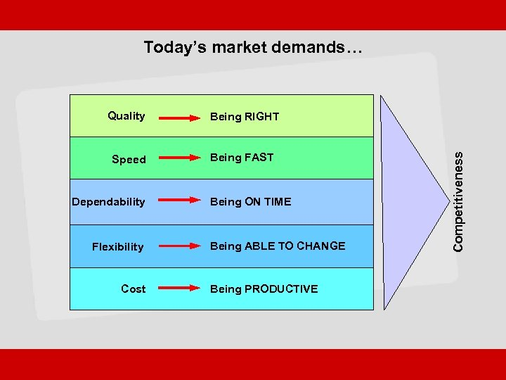 Today's market demands… Being RIGHT Speed Being FAST Dependability Flexibility Cost Being ON TIME