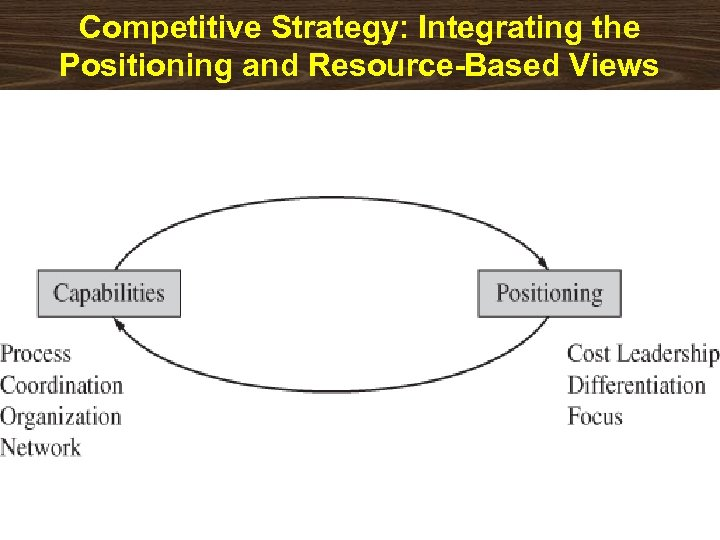 Competitive Strategy: Integrating the Positioning and Resource-Based Views