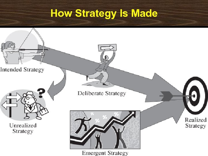 How Strategy Is Made