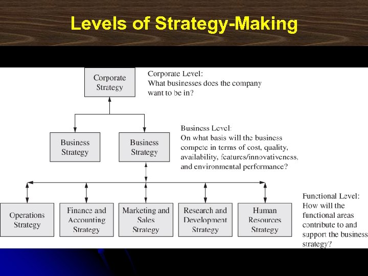 Levels of Strategy-Making