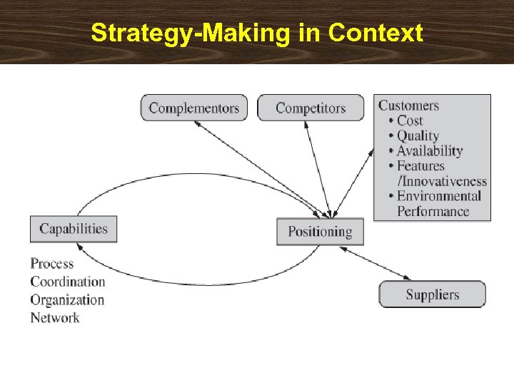 Strategy-Making in Context