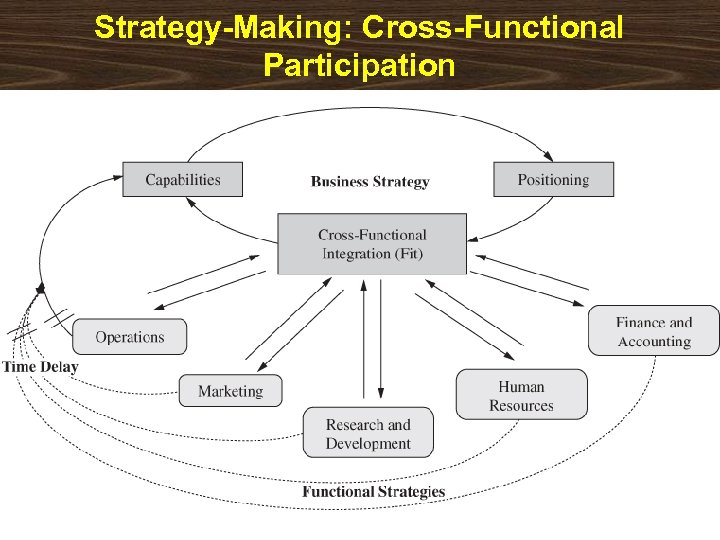 Strategy-Making: Cross-Functional Participation