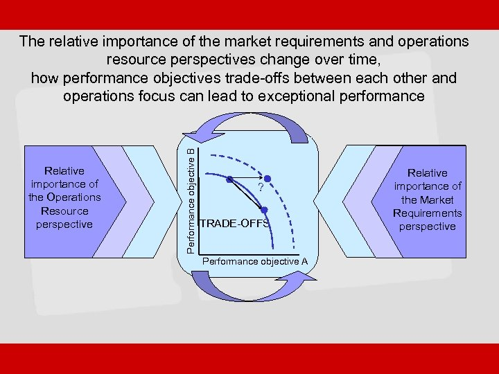 Relative importance of the Operations Resource perspective Performance objective B The relative importance of