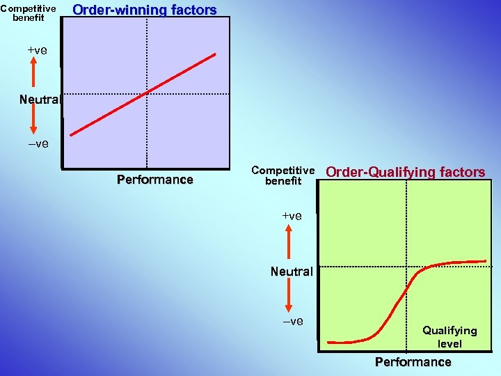 Competitive benefit Order-winning factors +ve Neutral –ve Performance Competitive benefit Order-Qualifying factors +ve Neutral