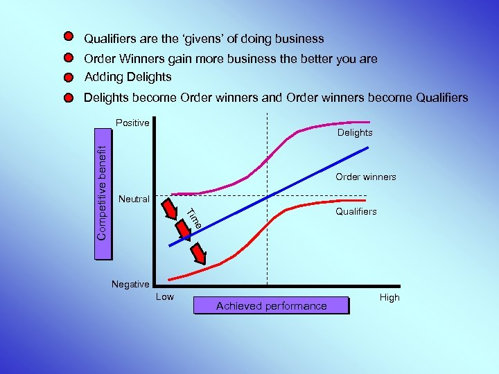 Qualifiers are the 'givens' of doing business Order Winners gain more business the better