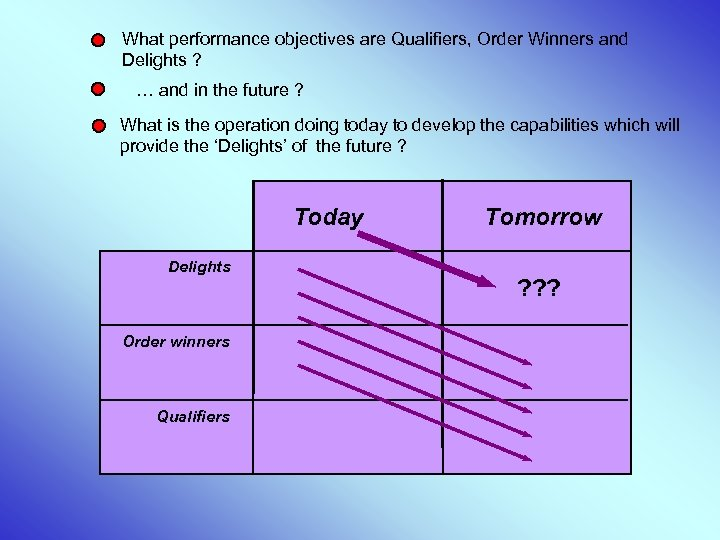 What performance objectives are Qualifiers, Order Winners and Delights ? … and in the