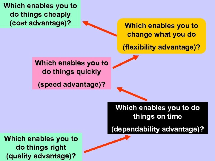 Which enables you to do things cheaply (cost advantage)? Which enables you to change