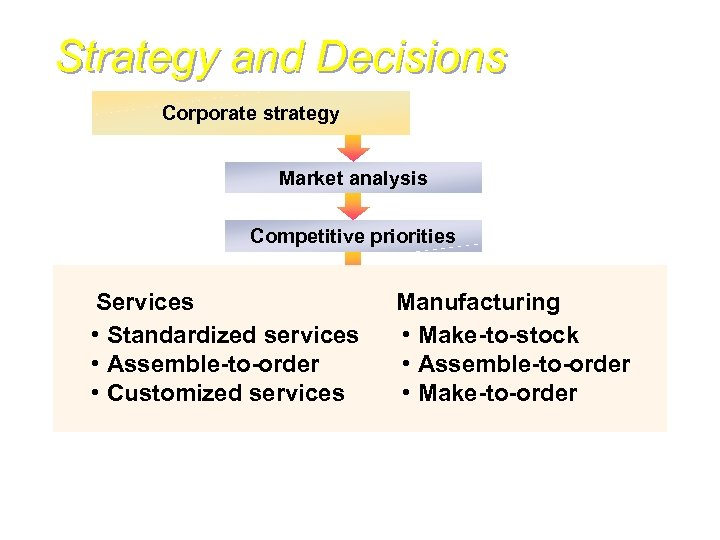 Strategy and Decisions Corporate strategy Market analysis Competitive priorities Operations Services strategy • Standardized