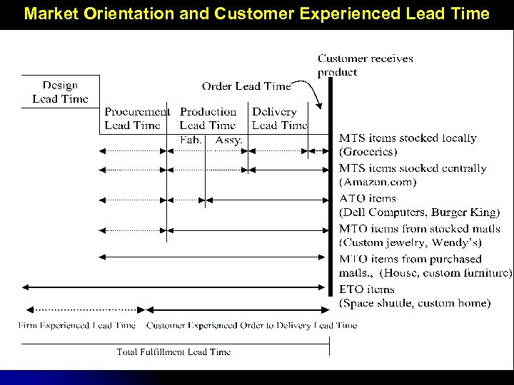 Market Orientation and Customer Experienced Lead Time