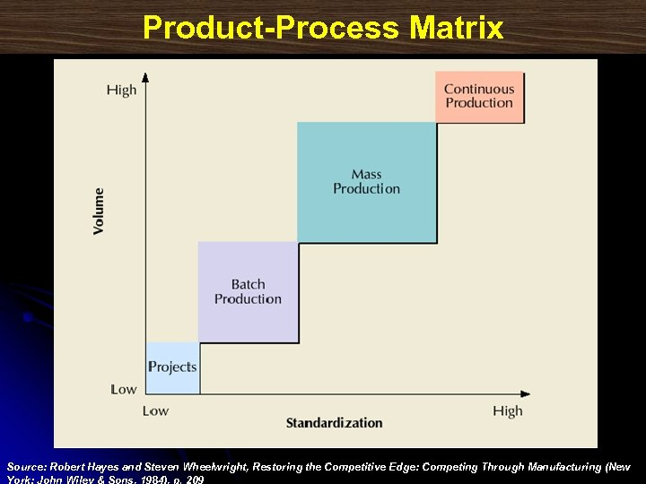 Product-Process Matrix Source: Robert Hayes and Steven Wheelwright, Restoring the Competitive Edge: Competing Through