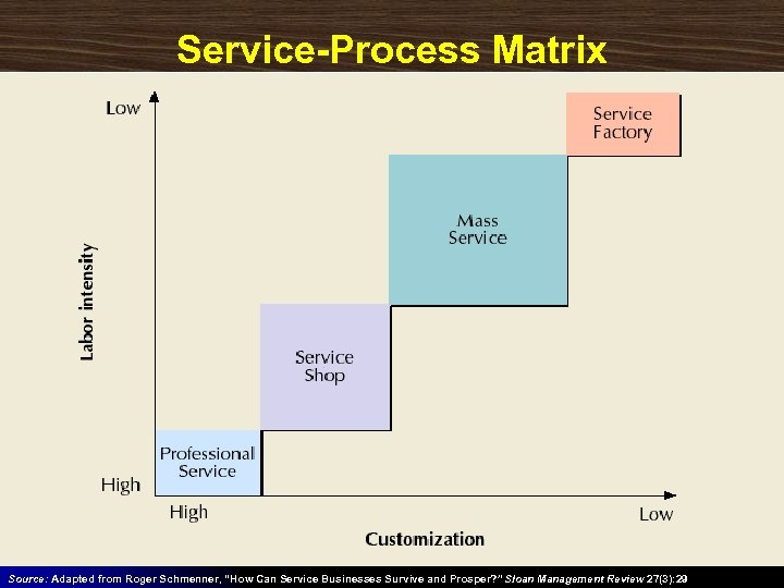 "Service-Process Matrix Source: Adapted from Roger Schmenner, ""How Can Service Businesses Survive and Prosper?"