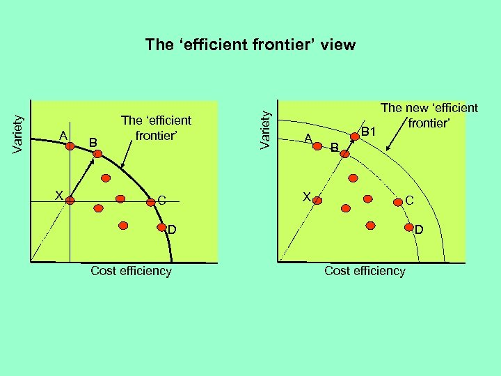 A X B The 'efficient frontier' Variety The 'efficient frontier' view A X C