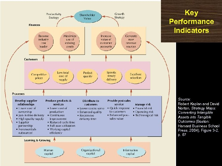 Key Performance Indicators Source: Robert Kaplan and David Norton, Strategy Maps: Converting Intangible Assets