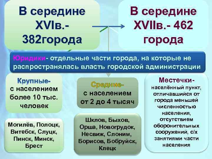 В середине XVIв. 382 города В середине XVIIв. - 462 города Юридики- отдельные части