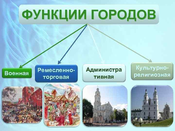 ФУНКЦИИ ГОРОДОВ Военная Ремесленноторговая Администра тивная Культурнорелигиозная
