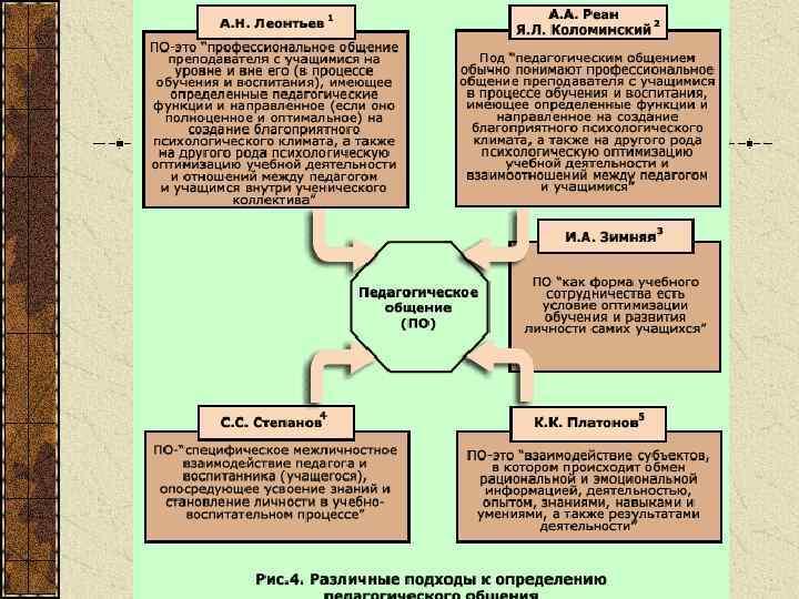 Психология педагогического общения шпаргалки