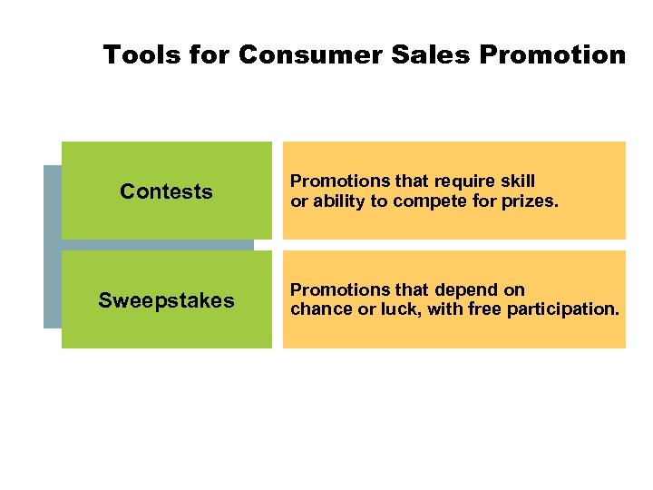 Tools for Consumer Sales Promotion Contests Sweepstakes Promotions that require skill or ability to