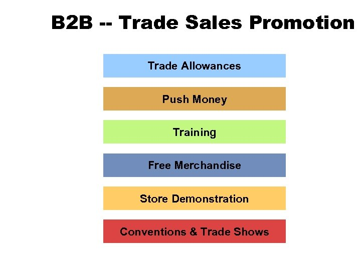 B 2 B -- Trade Sales Promotion Trade Allowances Push Money Training Free Merchandise
