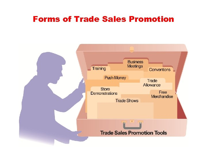 Forms of Trade Sales Promotion