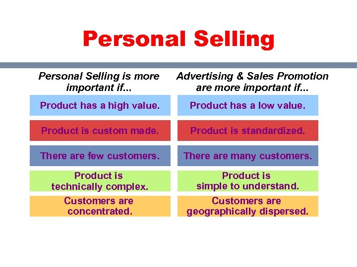 Personal Selling is more important if. . . Advertising & Sales Promotion are more