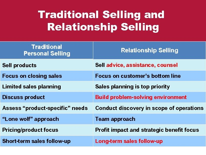 Traditional Selling and Relationship Selling Traditional Personal Selling Relationship Selling Sell products Sell advice,