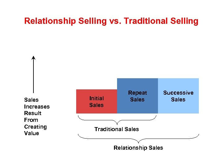 Relationship Selling vs. Traditional Selling Sales Increases Result From Creating Value Initial Sales Repeat