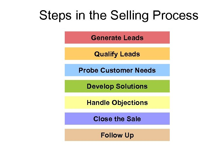Steps in the Selling Process Generate Leads Qualify Leads Probe Customer Needs Develop Solutions