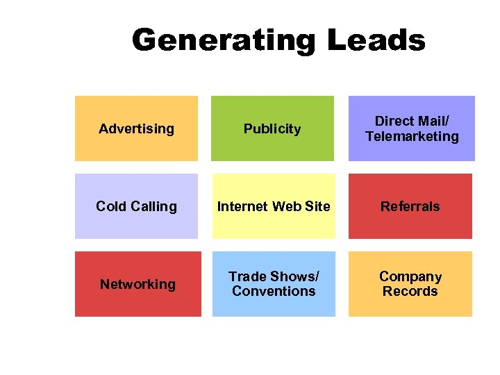 Generating Leads Advertising Publicity Direct Mail/ Telemarketing Cold Calling Internet Web Site Referrals Networking