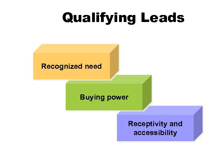 Qualifying Leads Recognized need Buying power Receptivity and accessibility