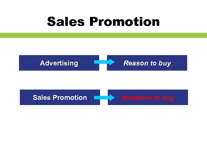 Sales Promotion Advertising Reason to buy Sales Promotion Incentive to buy