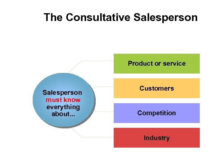 The Consultative Salesperson Product or service Salesperson must know everything about. . . Customers