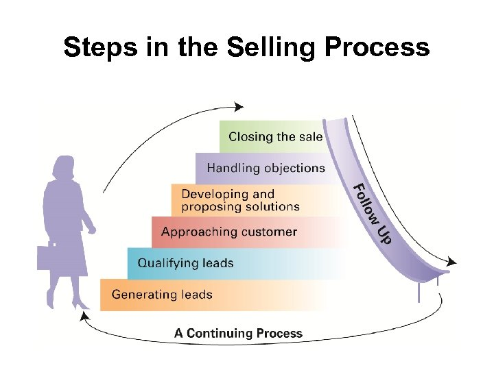 Steps in the Selling Process