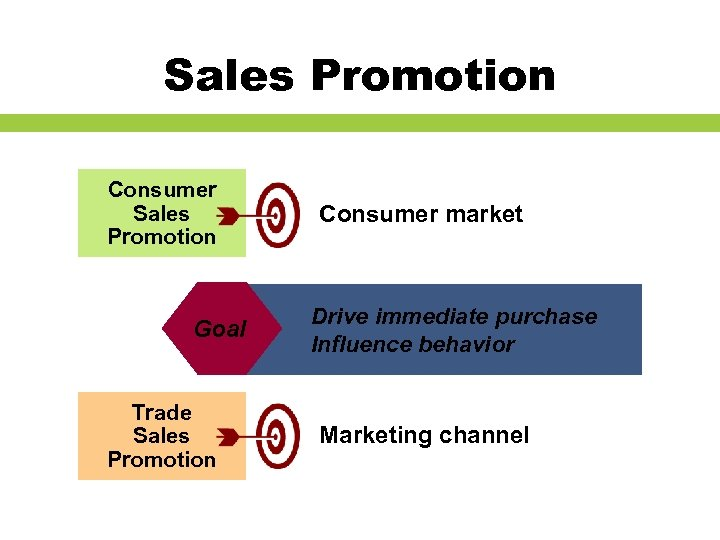 Sales Promotion Consumer Sales Promotion Goal Trade Sales Promotion Consumer market Drive immediate purchase