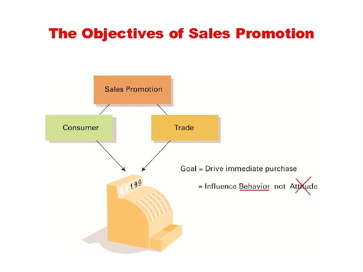 influence of sales promotion on purchase The influence of sale promotion factors on purchase decisions: a case study of portable pcs in thailand rangsan nochai 1 and titida nochai 2 administration and management college, king mongkut's institute of technology ladkrabang, ladkrabang, bangkok 10520, thailand.