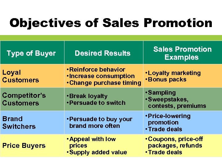 Objectives of Sales Promotion Type of Buyer Desired Results Sales Promotion Examples Loyal Customers