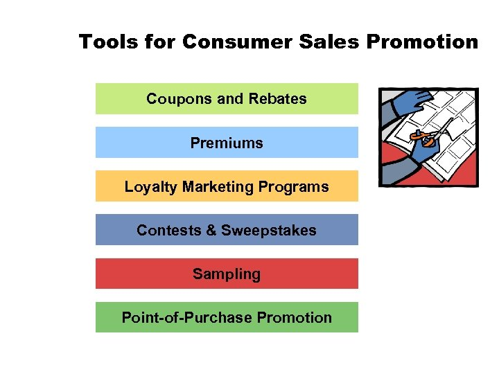 Tools for Consumer Sales Promotion Coupons and Rebates Premiums Loyalty Marketing Programs Contests &