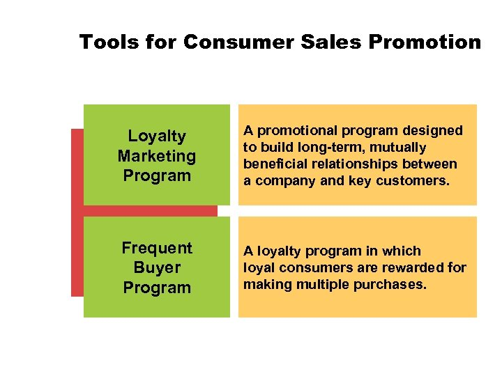 Tools for Consumer Sales Promotion Loyalty Marketing Program A promotional program designed to build