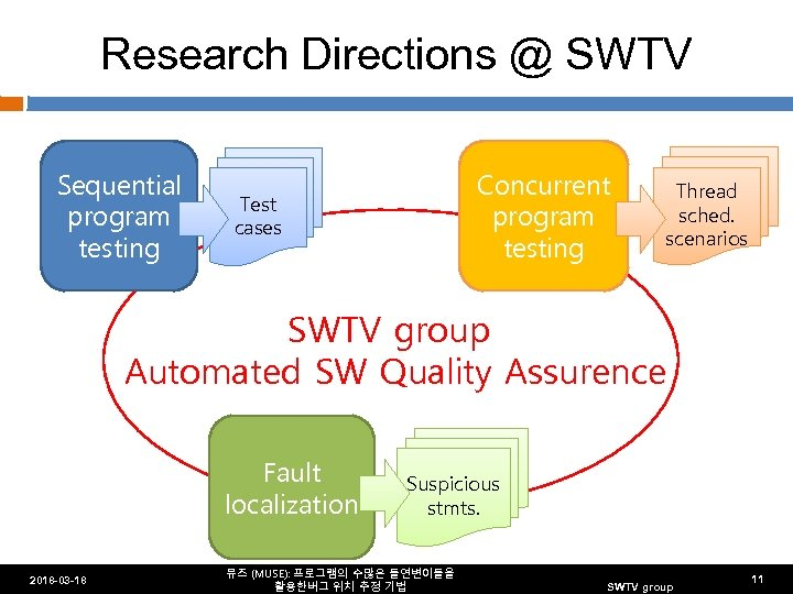 Research Directions @ SWTV Sequential program testing Concurrent program testing Test cases Thread sched.